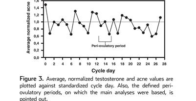 Testosterona y ciclo mestrual graficos 2