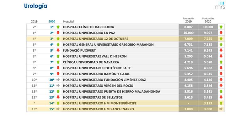 mejor servicio urologia de España